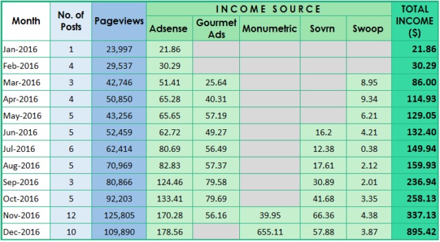 income and traffic report for December   www.foxyfolksy.com