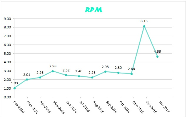 RPM jan 2017