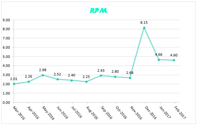 RPM feb 2017