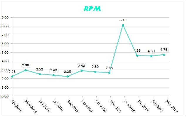 RPM mar 2017