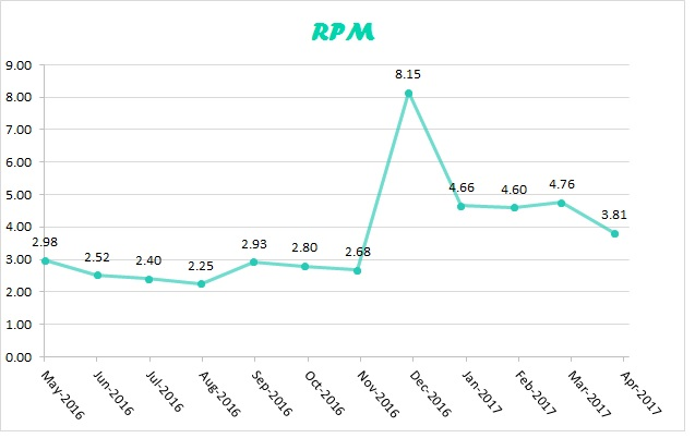RPM apr 2017