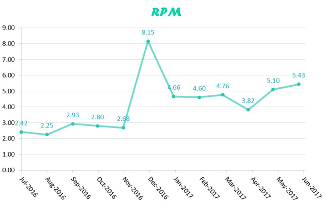 RPM-jun-2017