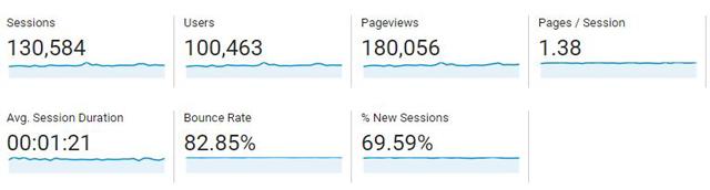 blog traffic July-2017