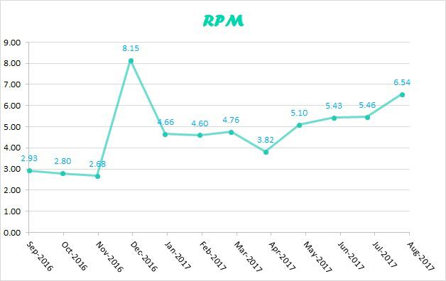 RPM-aug-2017