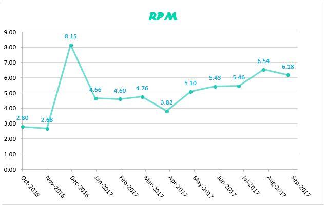 RPM sept 2017