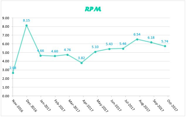RPM oct 2017