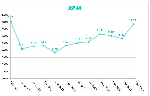 a chart showing the RPM for the past year.