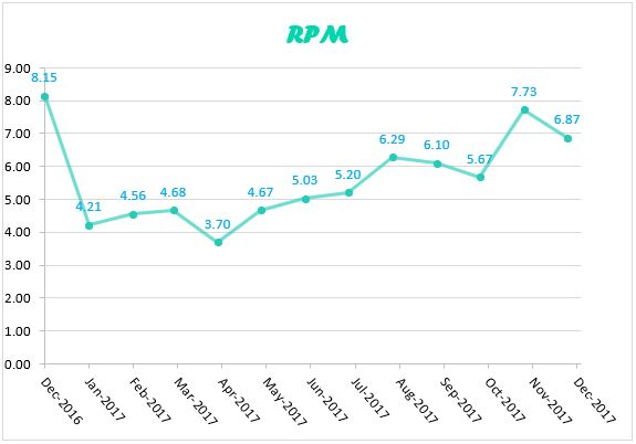 chart for monthly comparison of RPM