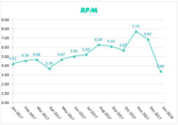 RPM jan 2018