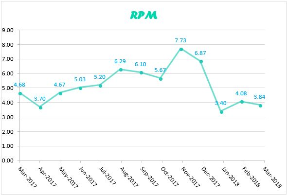 RPM graph for March 2018