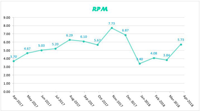 RPM graph for April 2018
