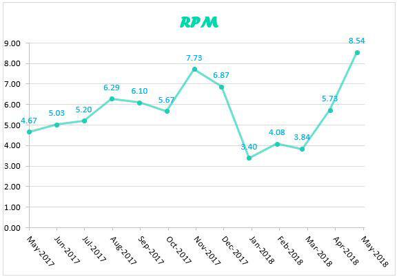 RPM graph for Mayl 2018
